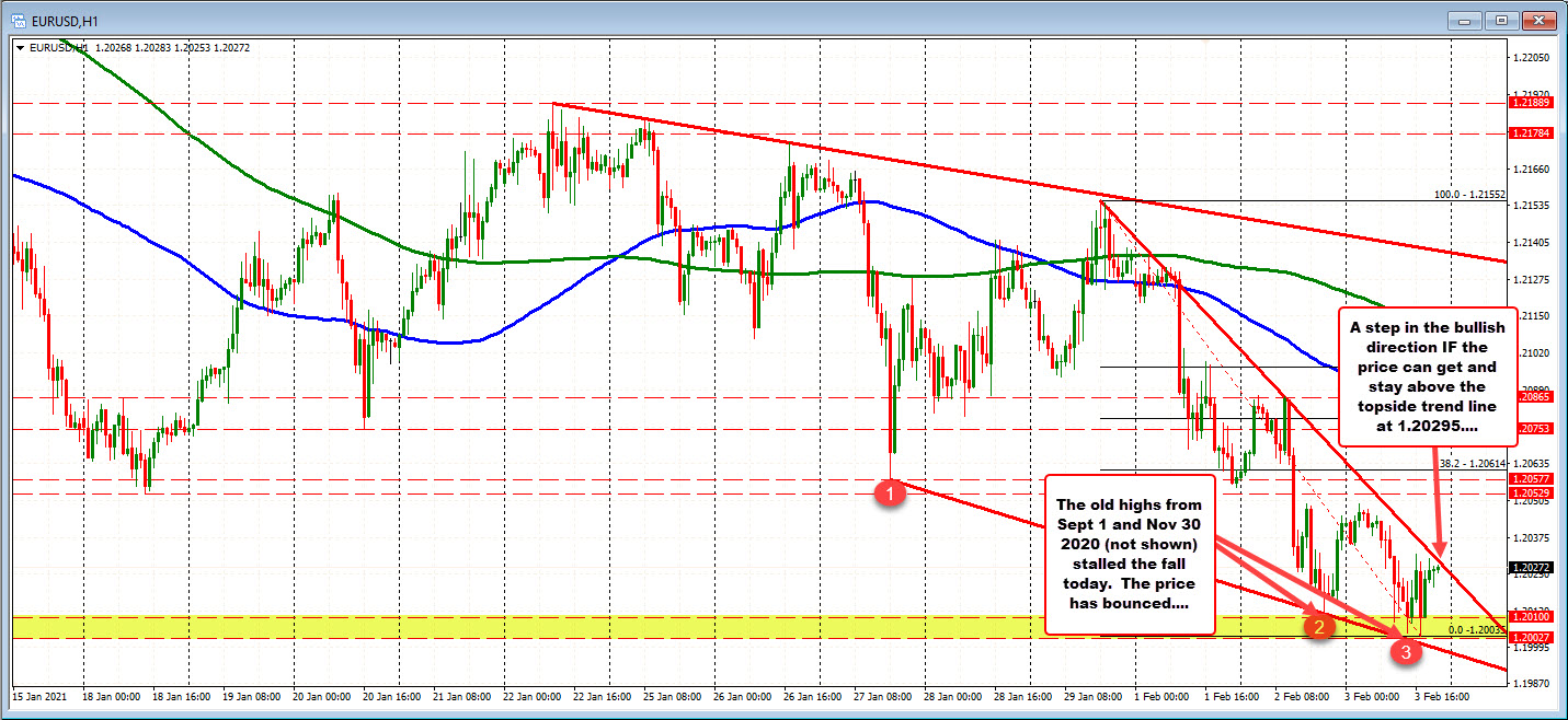 Photo of EURUSD rises to test the downtrend line