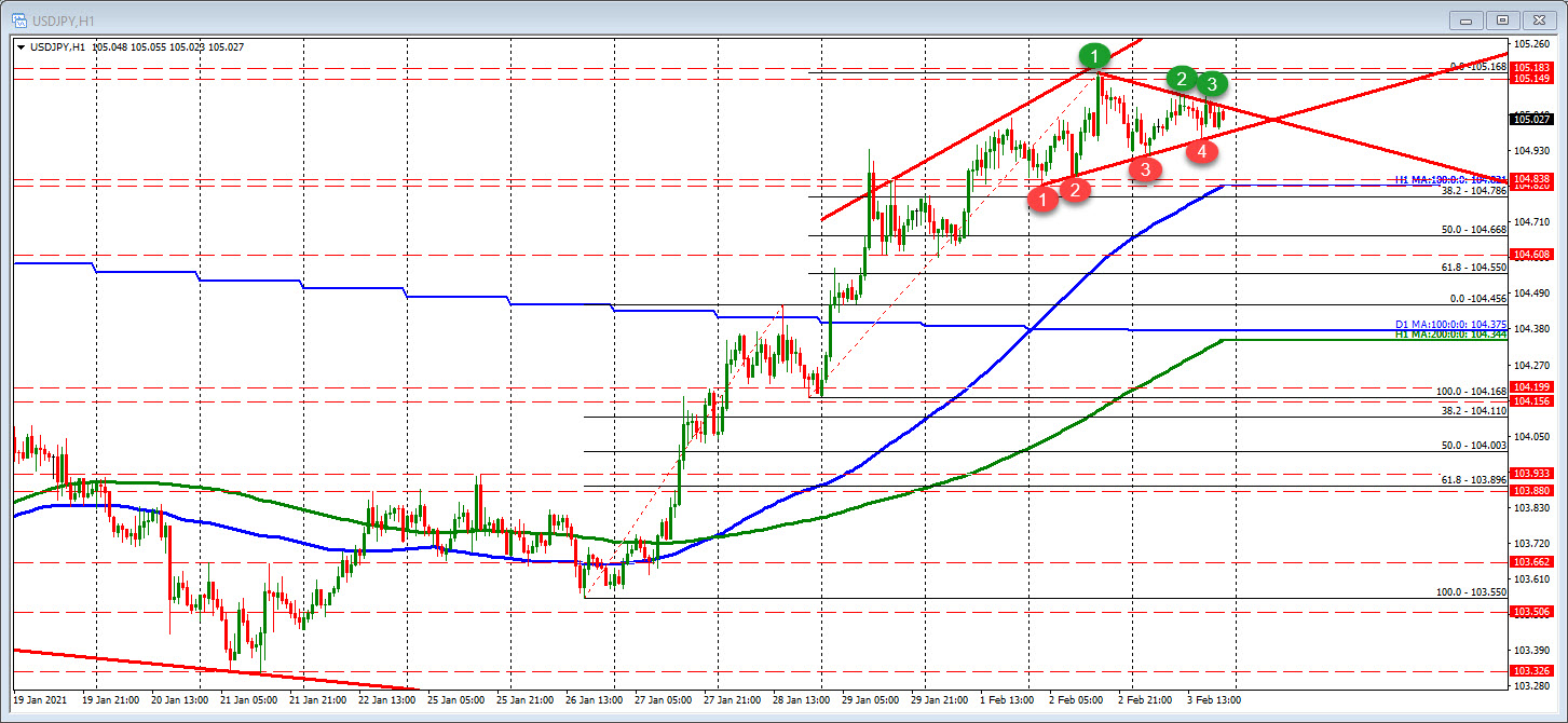 Photo of USDJPY non-trending day should lead to some activity in the new day