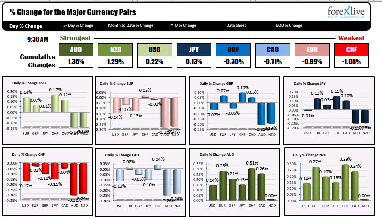 The strongest and weakest currencies