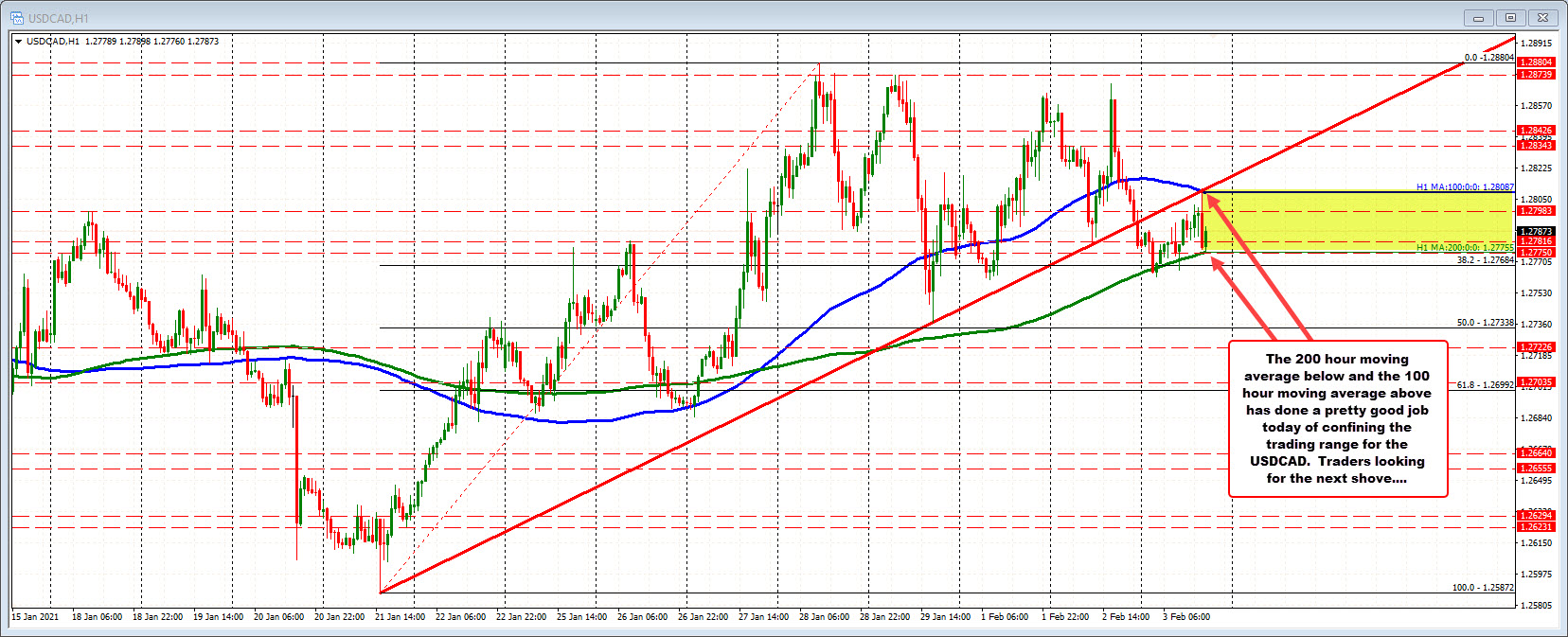 Photo of USDCAD trades between hourly MA levels