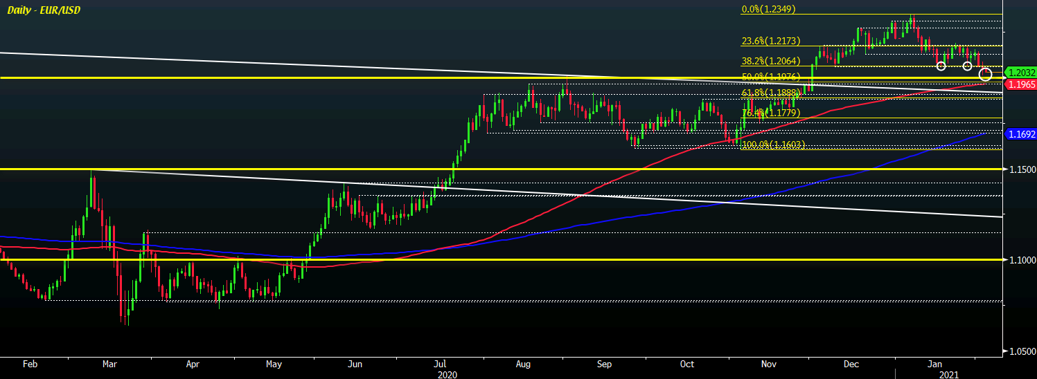 Photo of EUR / USD remains to watch as dollar holds firm
