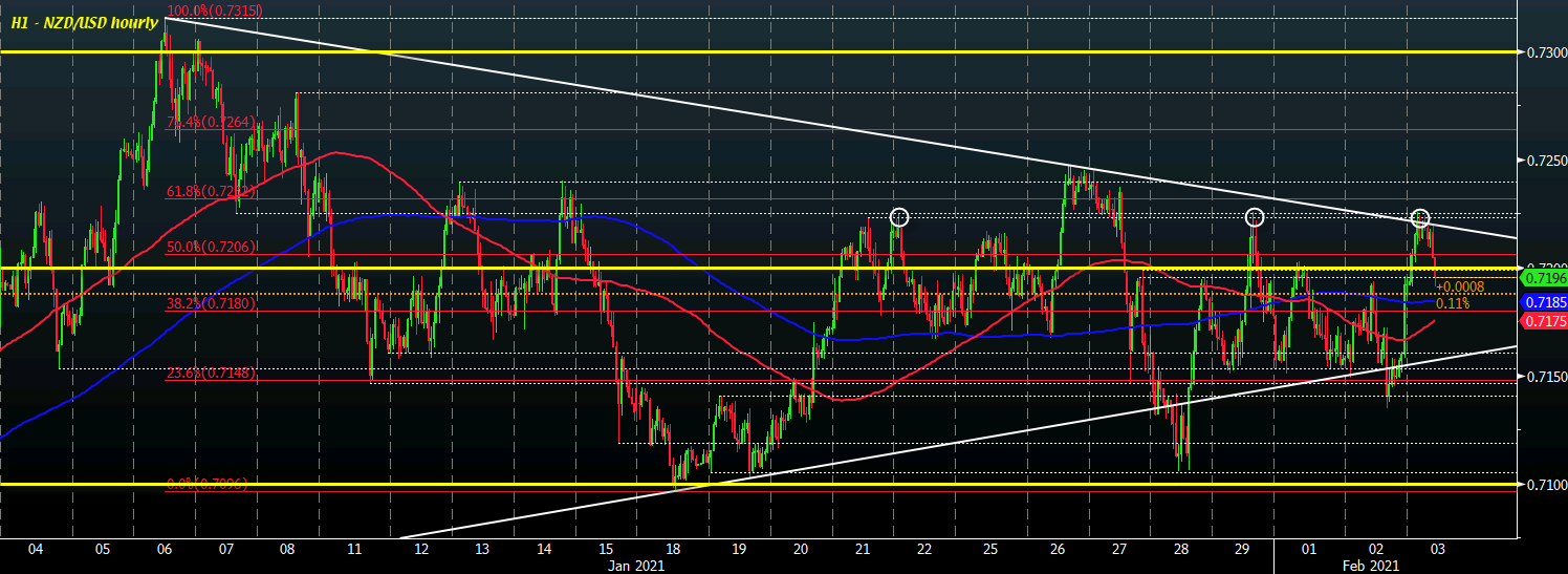 Photo of NZD / USD pares day-ahead gains as risk reduces part of early lead