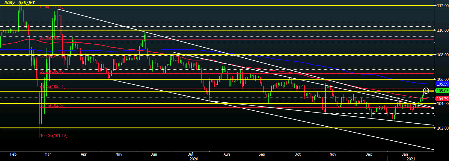 Photo of USD / JPY could move back into 105-110 range if T-bill yields rise to 1.5%
