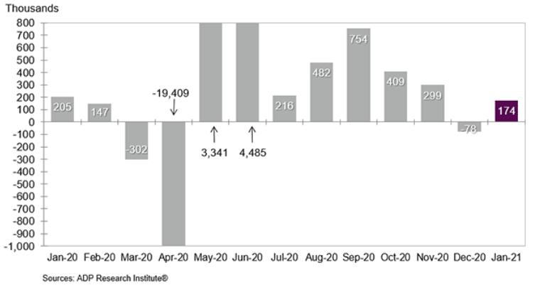 US January jobs report