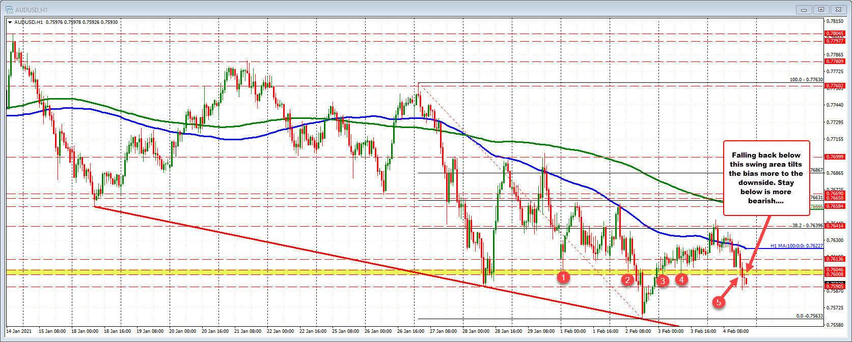 Photo of AUDUSD falls below a swing zone and the 0.7600 level