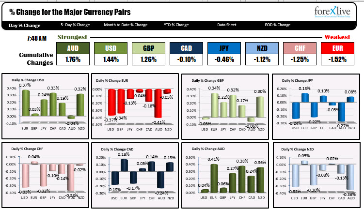 Photo of AUD is strongest and Euro is weakest when NA traders enter for the day