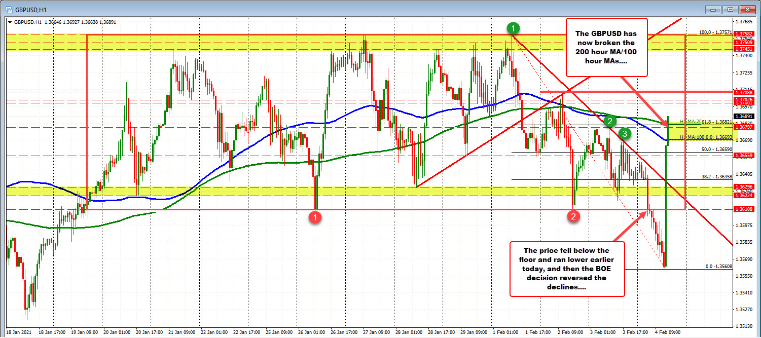 Photo of GBPUSD returns above moving averages