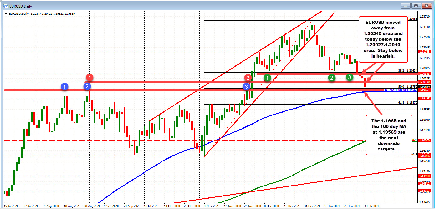 Photo of EURUSD lower and below 1.20027 to 1.2010 swing area. Now resistance.