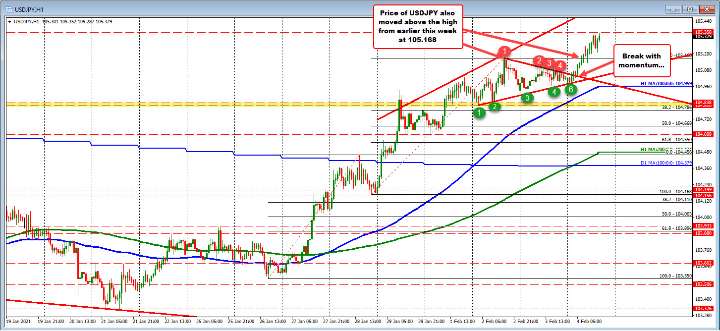Photo of USDJPY breaks higher and heads towards 38.2% retracement on daily chart