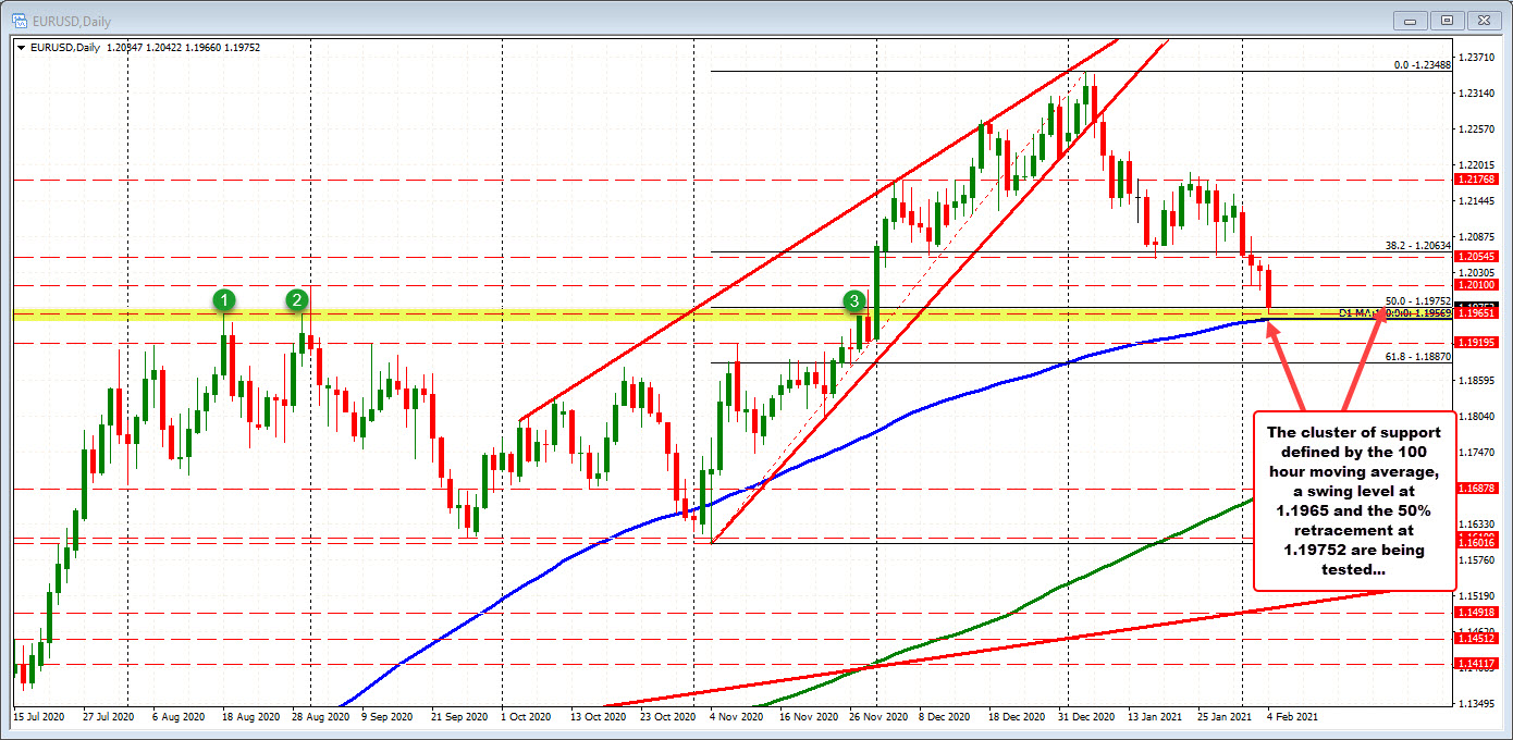 EURUSD moves closer to its 100 day moving average. Tests a cluster of support.
