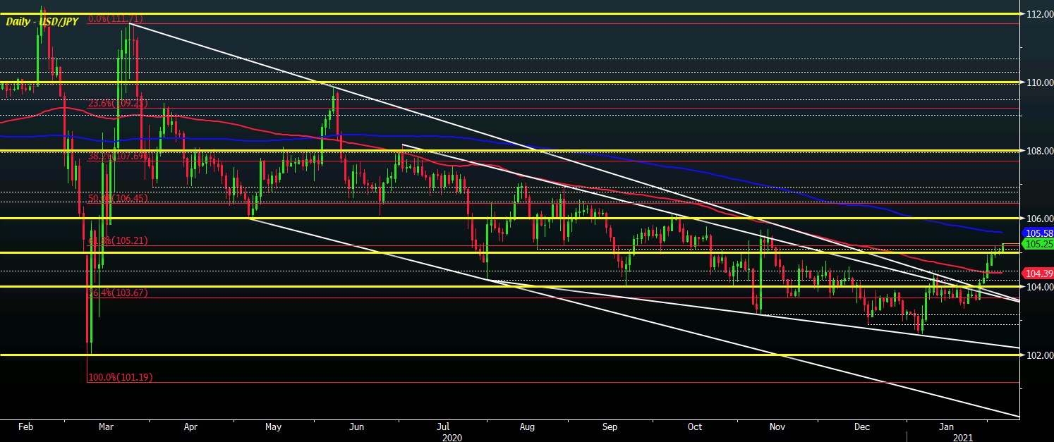 Photo of USD / JPY considers 200-day moving average as dollar looks set to extend bullish momentum