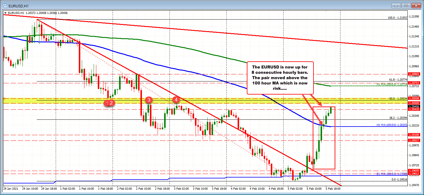 EUR / USD on the hourly chart