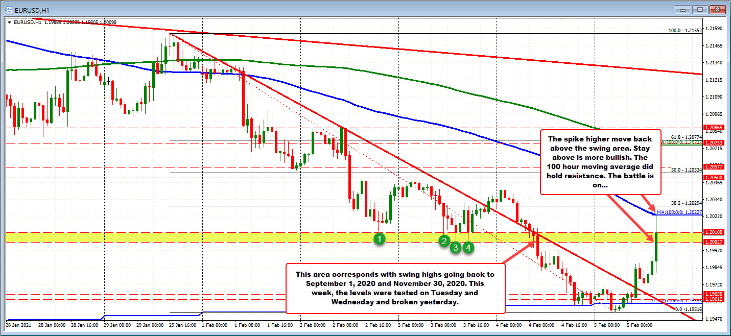Photo of EURUSD rises to test 100 hour moving average and find sellers after jobs report