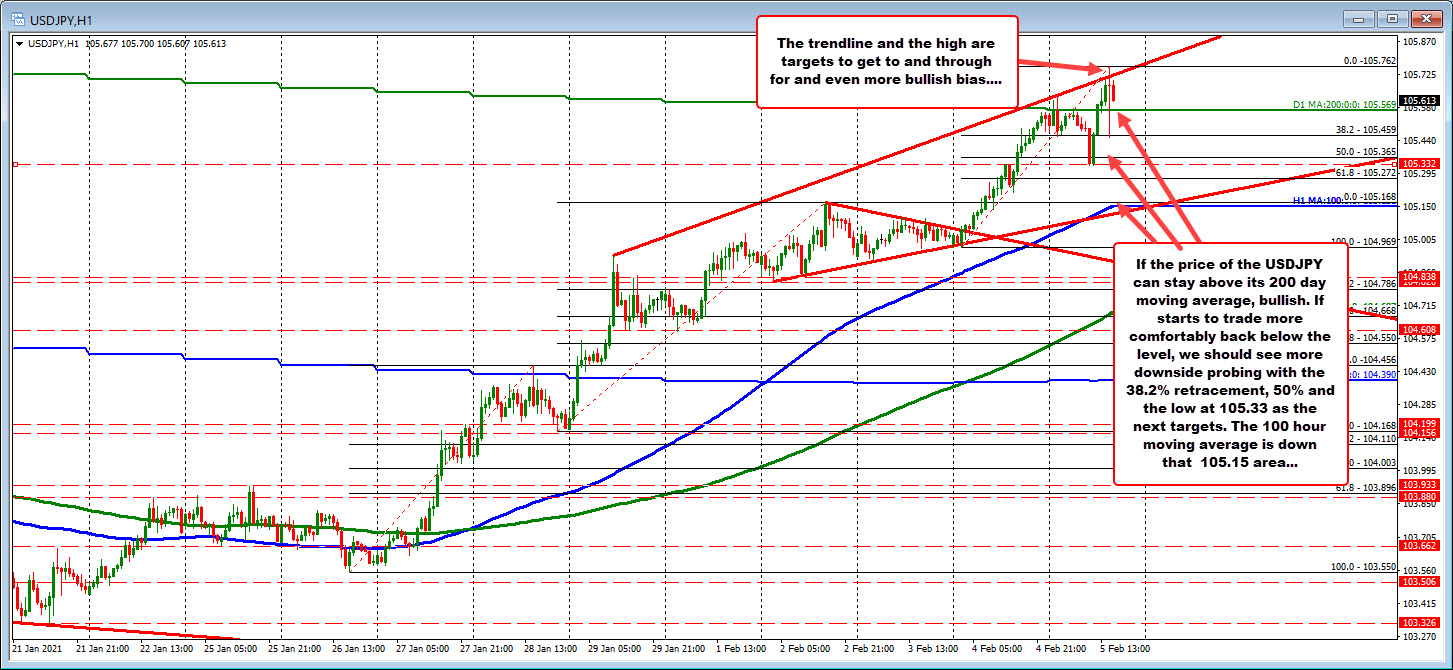 Photo of The USDJPY is trading above, below and back above the key 200 day MA. Can he stay on top now?