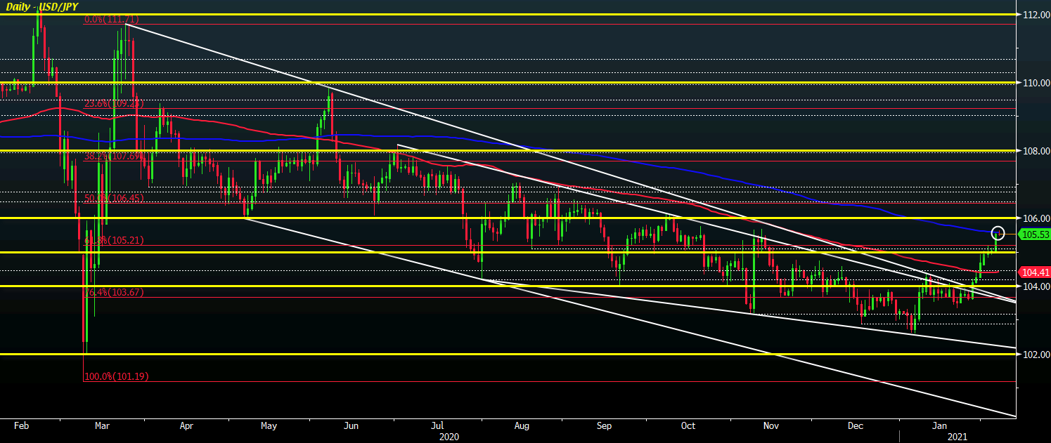 Photo of USD / JPY bullish breakout faces a key test, what's next?