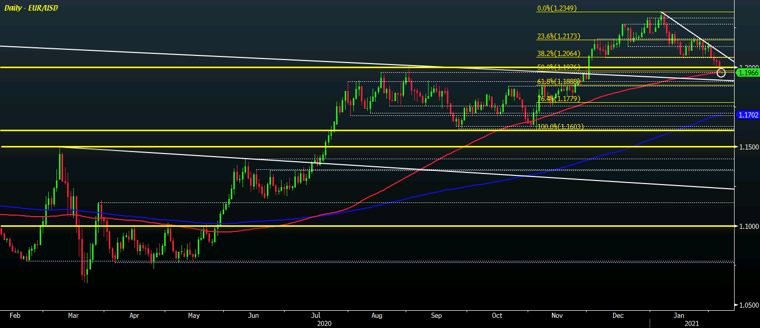 Photo of Dollar momentum is based on a long bearish EUR / USD breakout, what levels to watch?