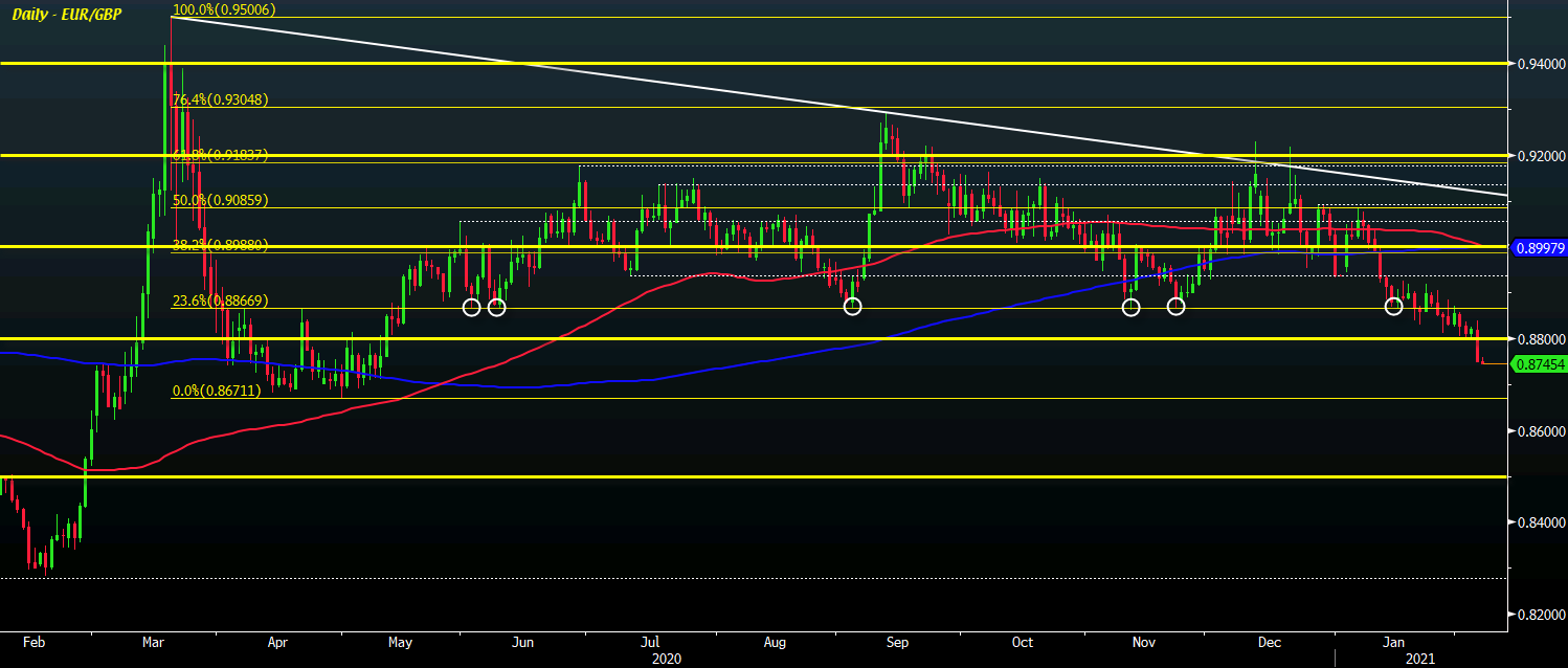 Photo of The euro remains vulnerable in the event of a technical failure in EUR / GBP