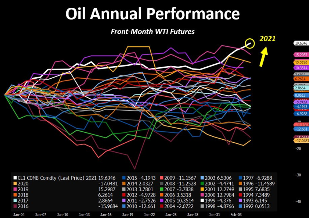 Oil is up nearly 20% year-to-date