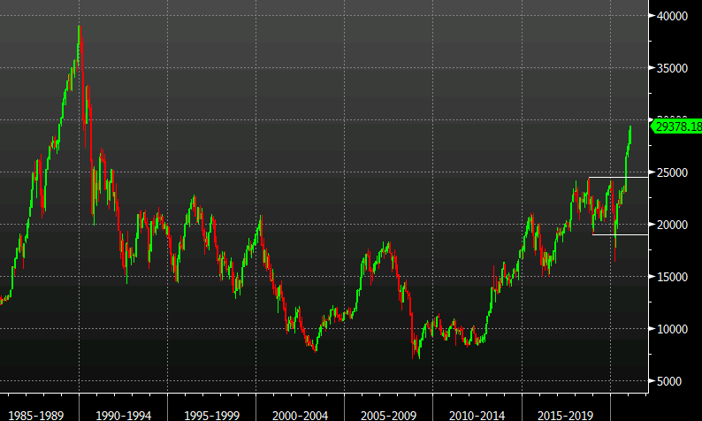 The Nikkei is rising