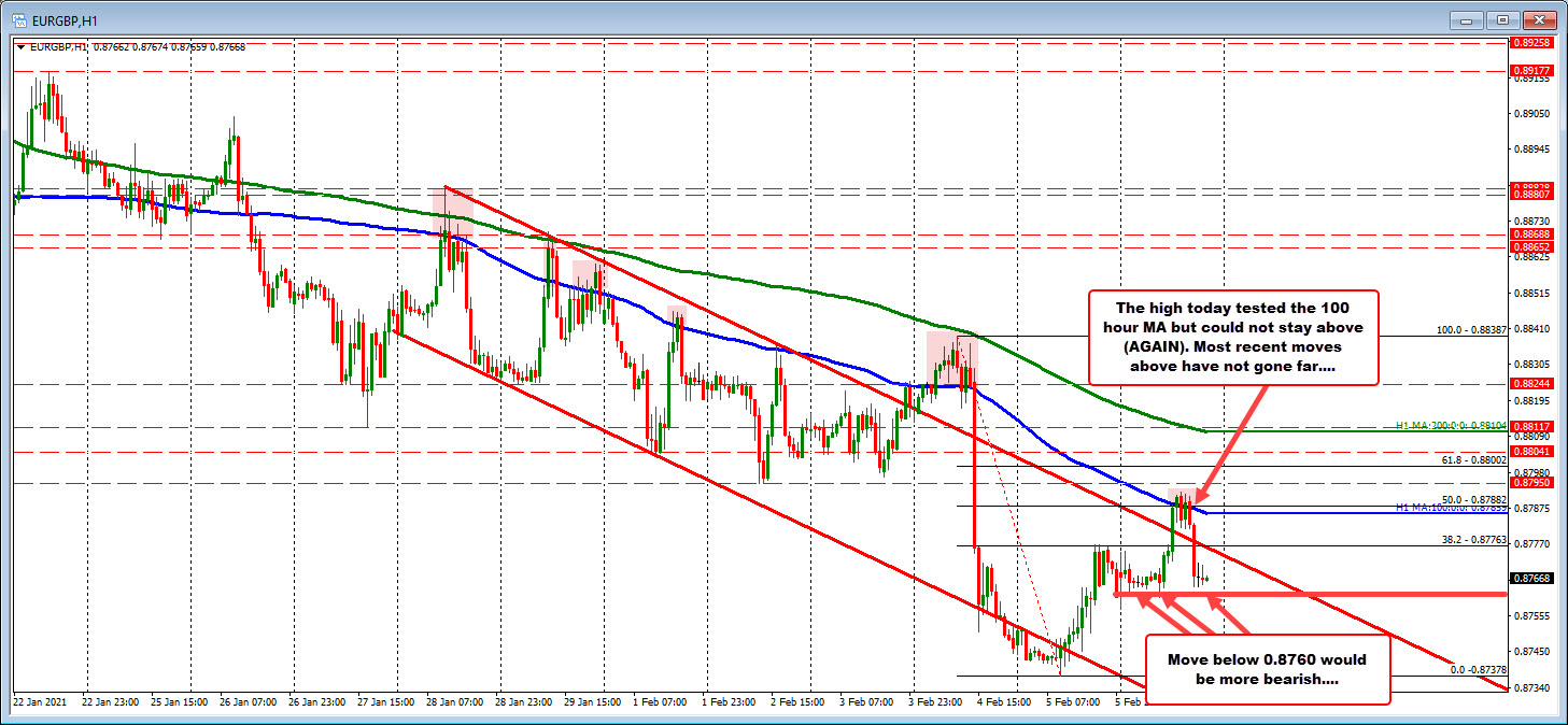 EURGBP can't stay above 100 hour MA. Falls back down.