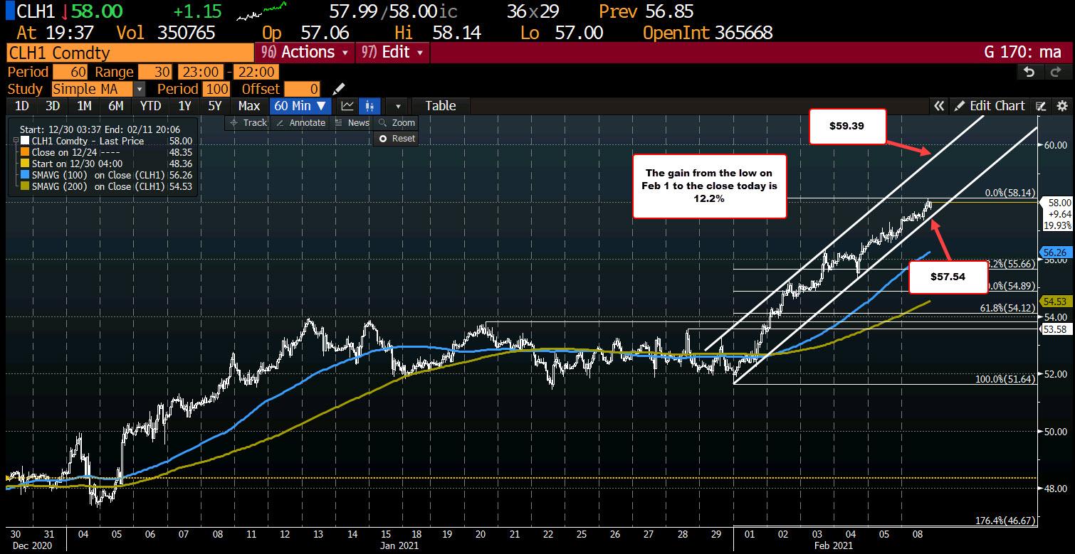 Photo of WTI Crude Oil Futures Settle At $ 57.97