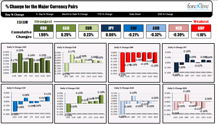Photo of USD is strongest and GBP is weakest to start NA session