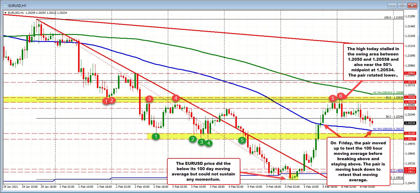 Photo of EURUSD Stalls Near 50% High and Key Swing Zone. Pivots lower towards the support