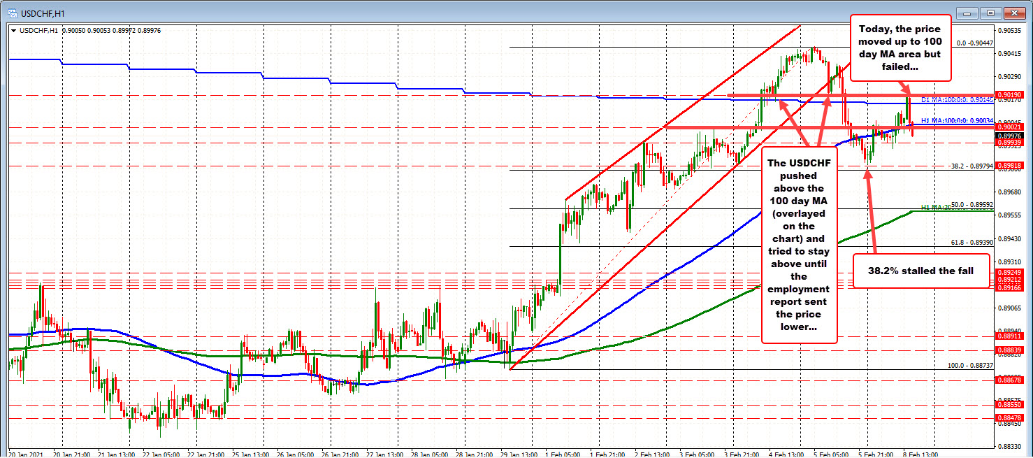 Photo of USDCHF Drops Back Below 100 MA Hours After Brief Above 100 MA Failed Exam