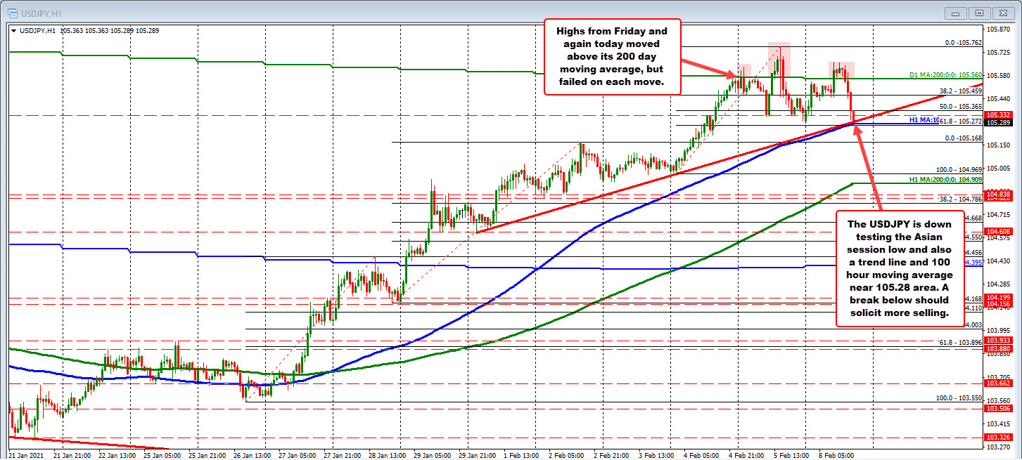 Photo of USDJPY is trading near daily lows