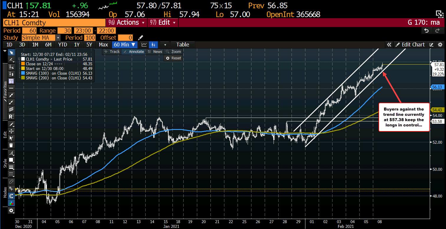 Photo of WTI crude oil futures continue to rise