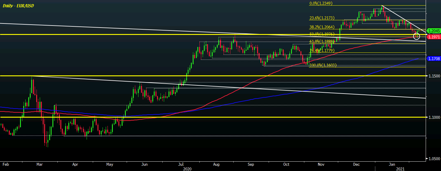 Photo of EUR / USD Presses Reset Button As Dollar Gains Stall, What Levels To Watch?