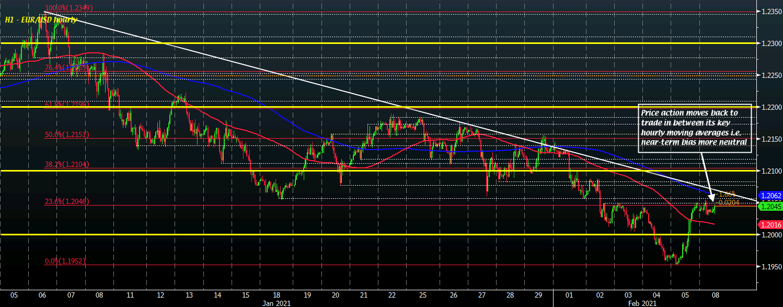 EUR / USD S1 08-02