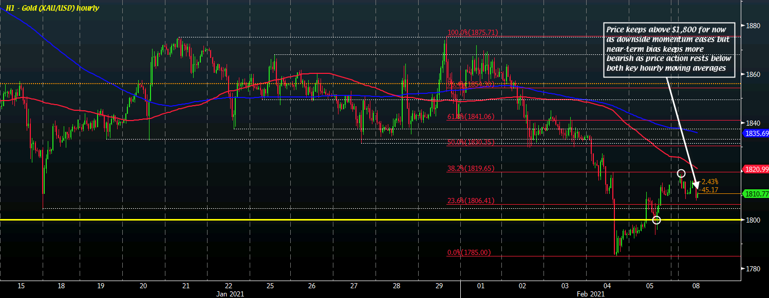 Photo of Gold holds above $ 1,800 to start the week, but upward momentum remains somewhat elusive