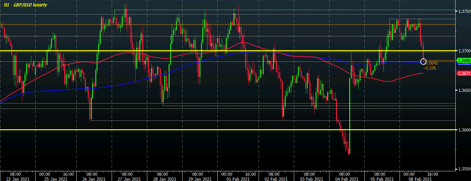 Photo of Cable Pulls Below 1.3700 on Firmer Dollar, Tests Key Near-Term Level