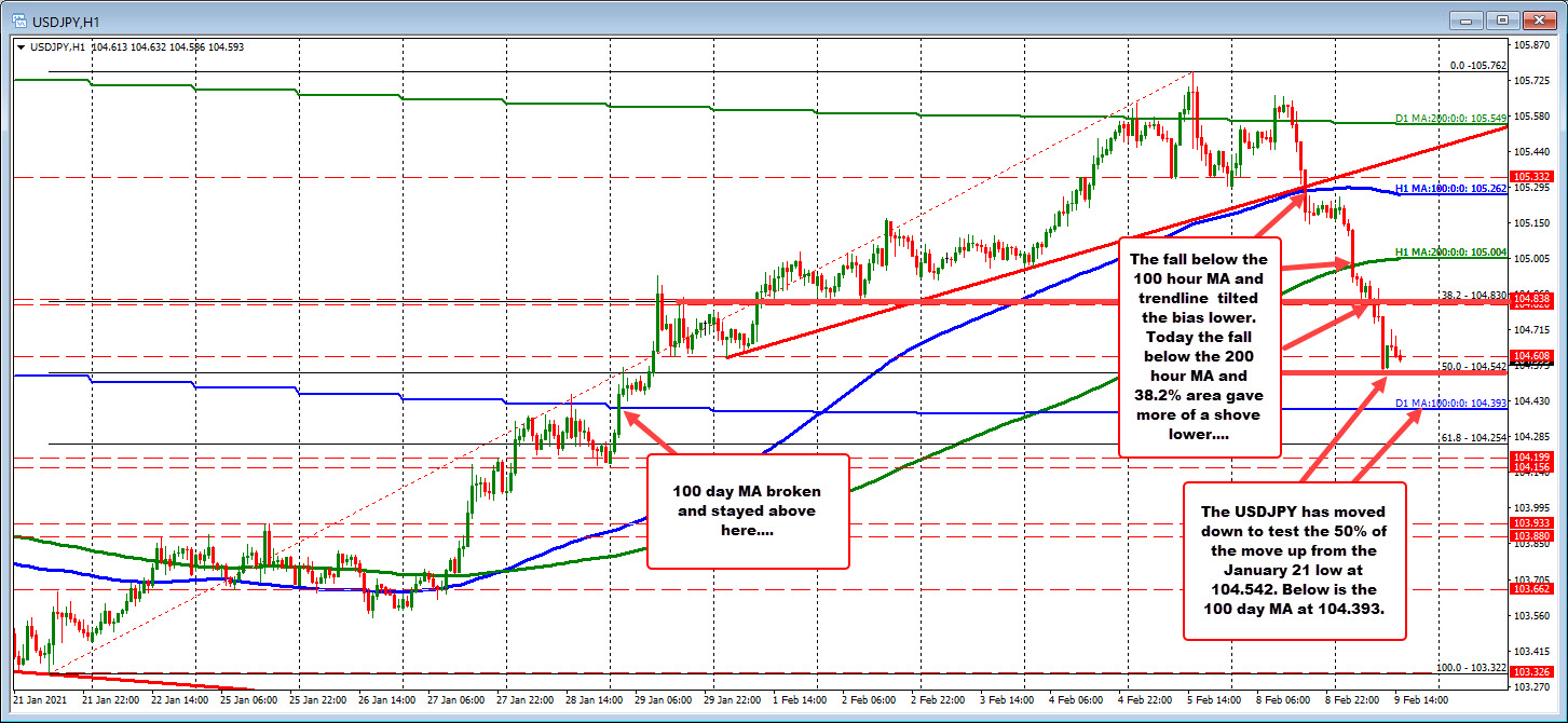 Photo of USDJPY tends to fall and break through technical levels in the process