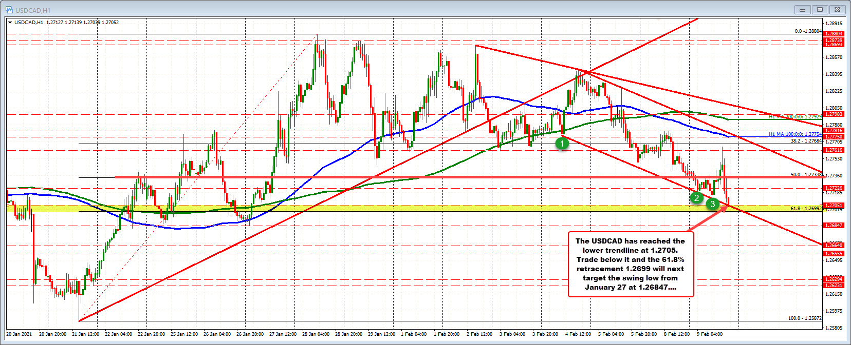 Photo of USDCAD and USDCHF trade to new session lows