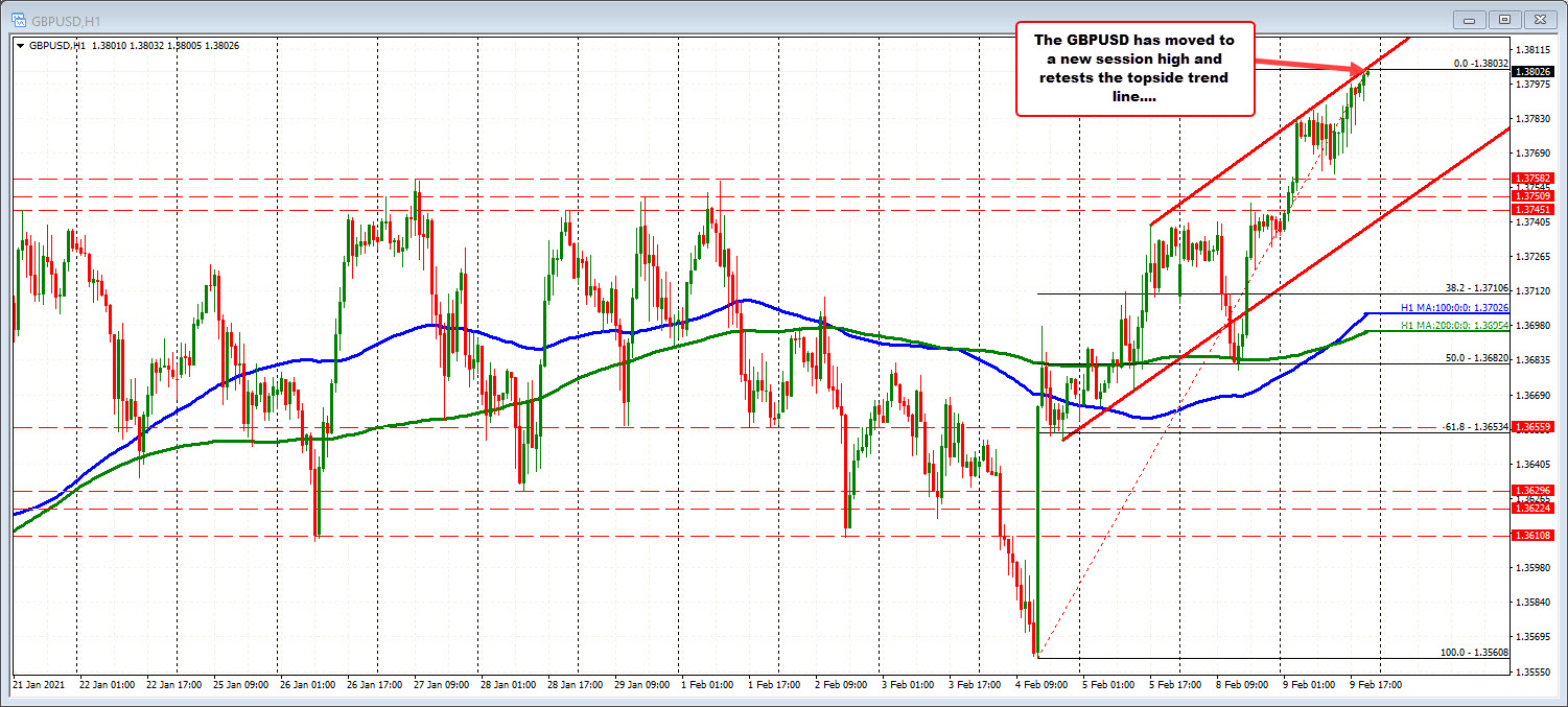 GBPUSD ticks to a new session high. Moves above 1.3800 level