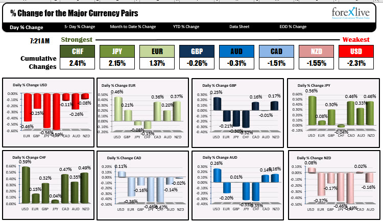 Photo of CHF is strongest and USD is weakest as NA traders enter for the day