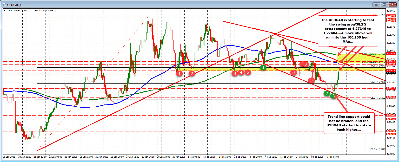 USDCAD bounces. Trades to new session highs.