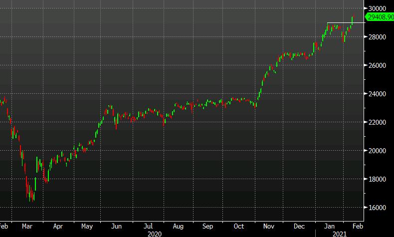 Nikkei 225 up 0.2%