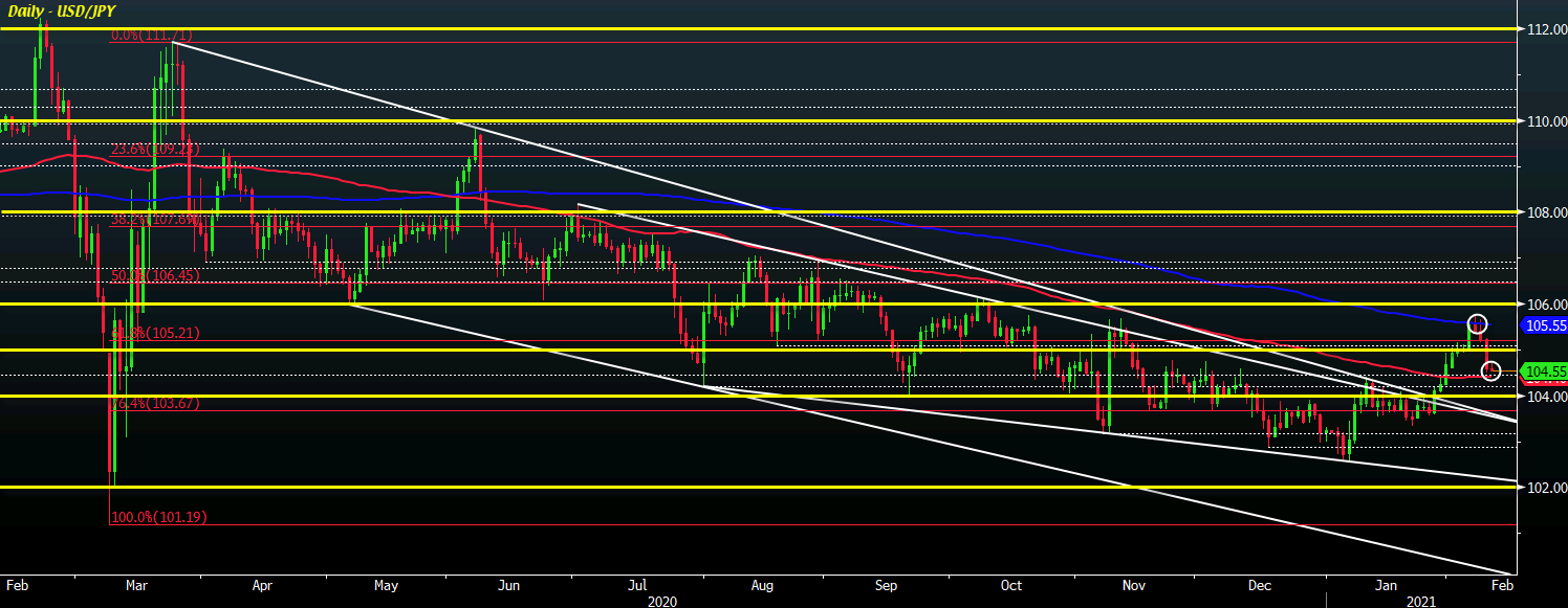 Photo of The USD / JPY remains little changed during the day, at which levels to watch out?