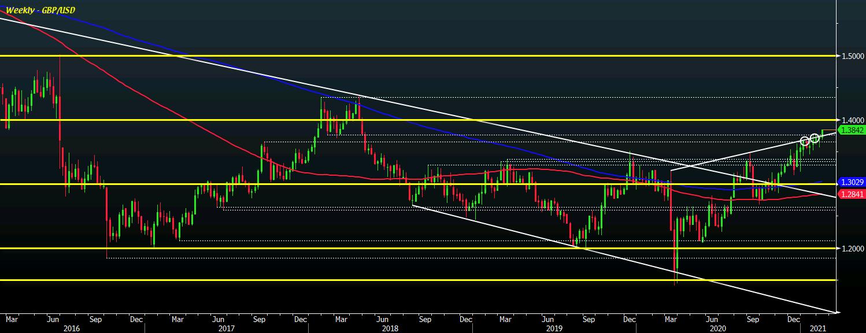 GBP/USD W1 10-02