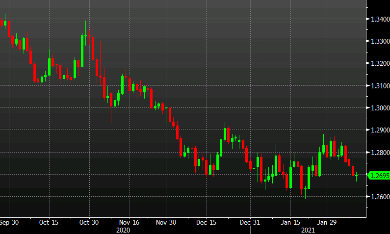 Photo of USD / CAD Dips Below Late January Lows But Bounces Back on Risk Aversion