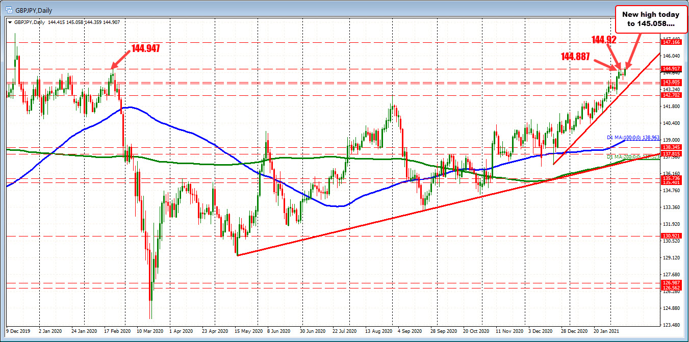 Photo of GBPJPY about to fail on a break
