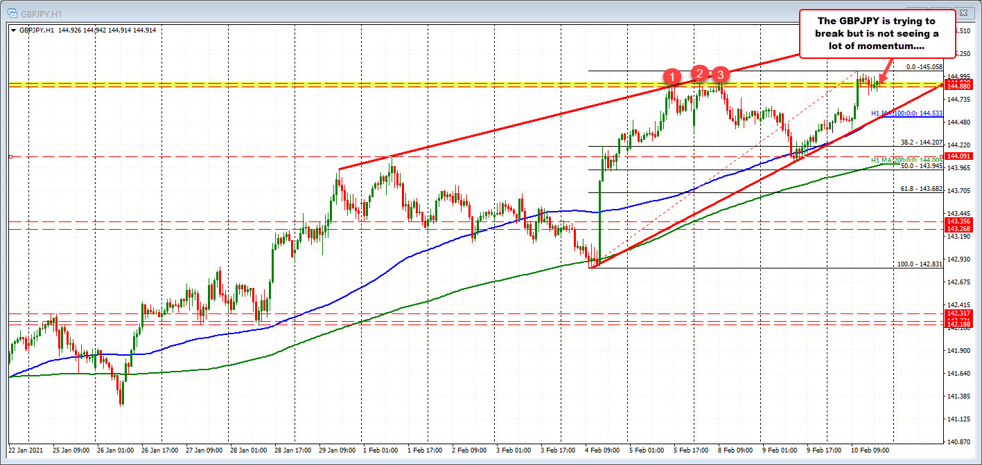 The GBPJPY is sitting on the ledge