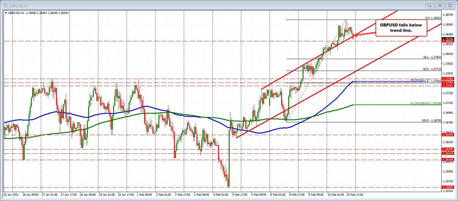 Photo of GBPUSD falls below broken trendline