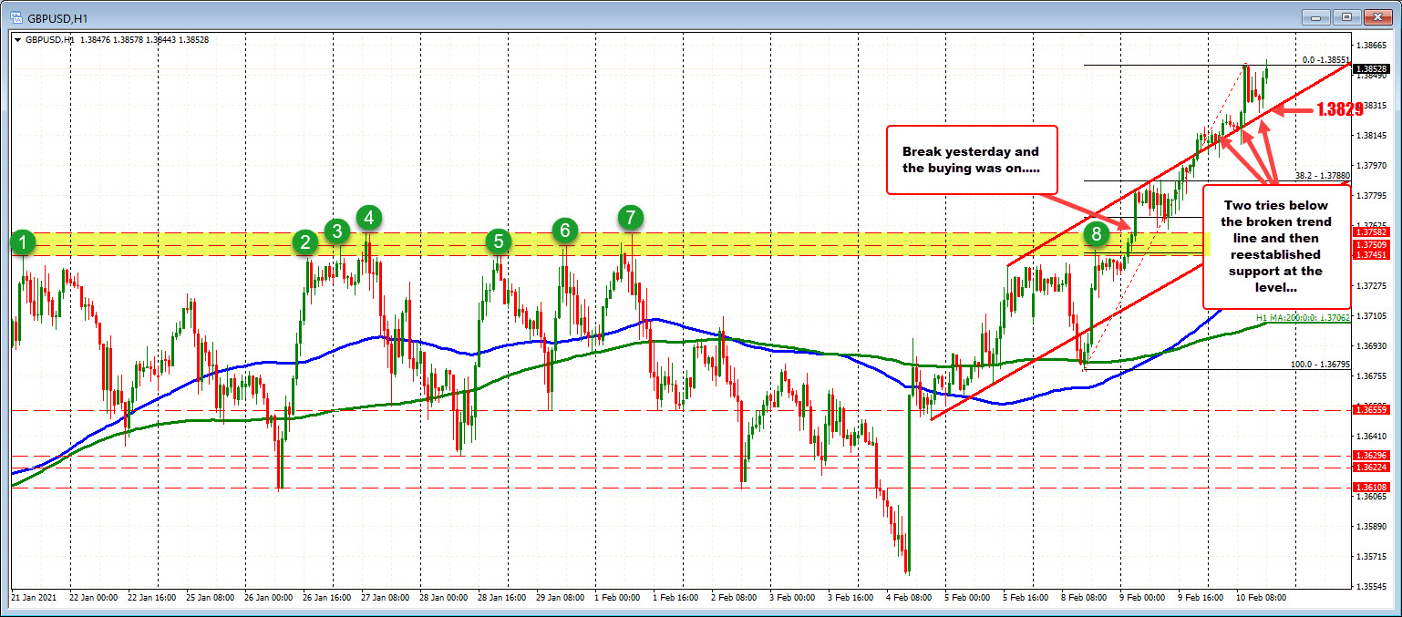 GBPUSD on the hourly