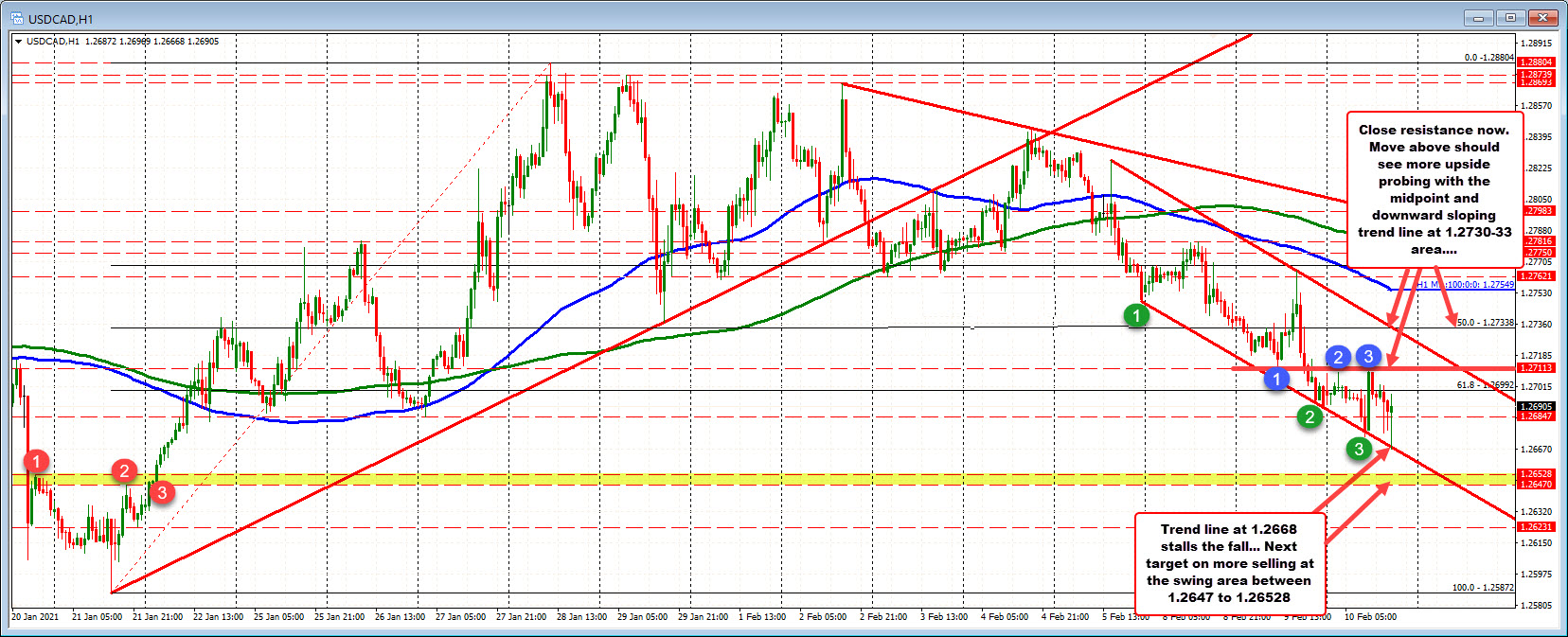 Photo of USDCAD trades higher and lower but maintains lower trendline support