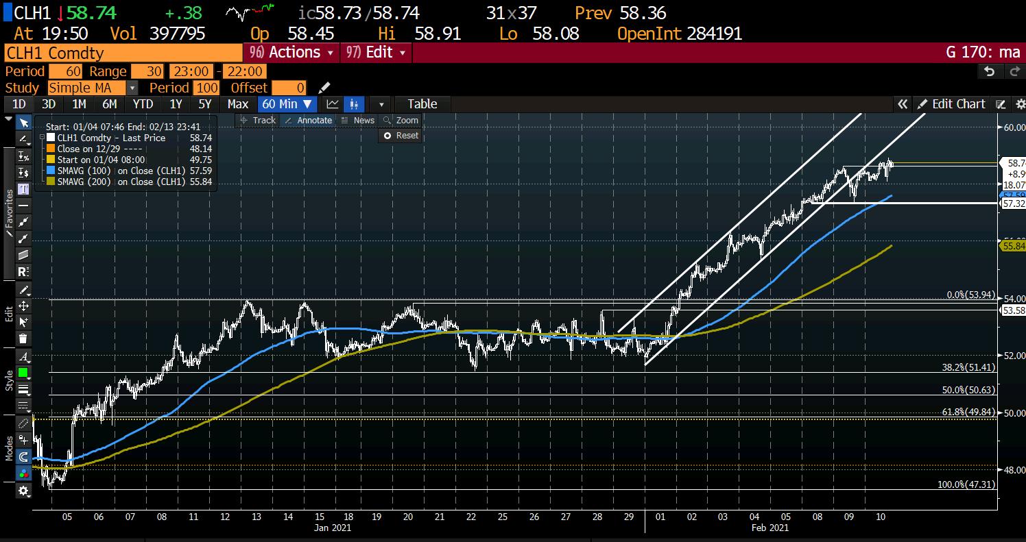 Photo of WTI Crude Oil Sits at $ 58.68