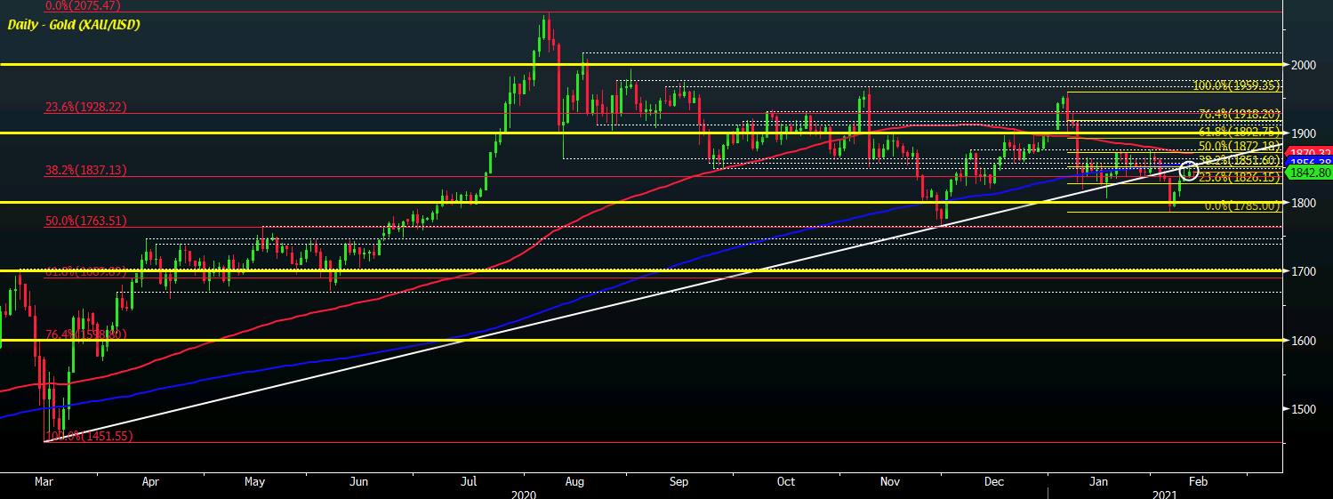 Photo of The advance of gold stops for the moment, at which levels to watch?